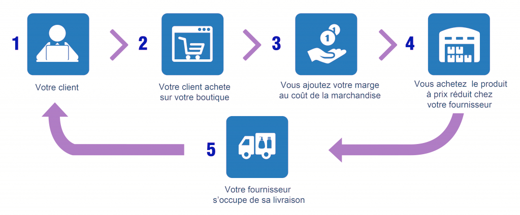comment faire du dropshipping avec wordpress